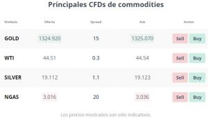 Admiral Markets Comisiones Commodities