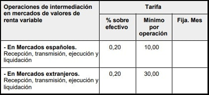 Comisiones del Broker OpenBank Wealth