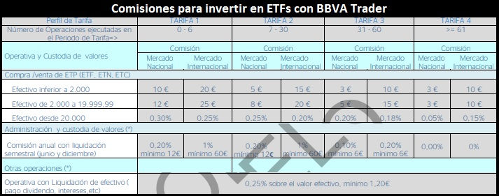 Comisiones bbva trader cfd